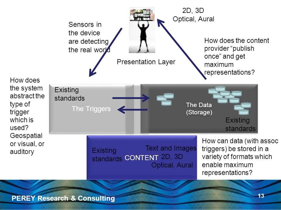 PEREY Research & Consulting 13 The Triggers The Data (Storage) The Data (Storage) CONTENT Sensors in the device are detecting the real world Presentation Layer 2D, 3D Optical, Aural Existing standards Existing standards Existing standards Text and Images 2D, 3D Optical, Aural How can data (with assoc triggers) be stored in a variety of formats which enable maximum representations.