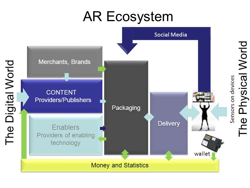 PEREY Research & Consulting 9 CONTENT Providers/Publishers Packaging Delivery Enablers Providers of enabling technology Money and Statistics Merchants, Brands The Physical World wallet Sensors on devices The Digital World Social Media AR Ecosystem