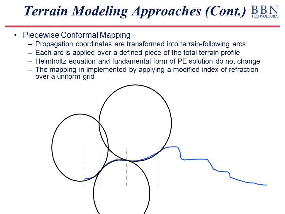 Terrain Modeling Approaches (Cont.) Piecewise Linear Shift Mapping –New coordinate system based on shifting height to follow terrain –Recomputed at each range step –Results in rederivation of Helmholtz equation –Additional terms must be numerically addressed in PE solution r z T(r) r U(r) = z – T(r)