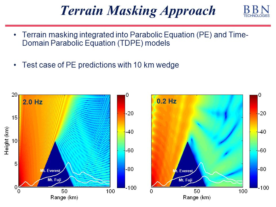 Terrain Masking Approach Mt. Everest Mt. Fuji Mt. Everest Mt. Fuji Terrain masking integrated into Parabolic Equation (PE) and Time- Domain Parabolic