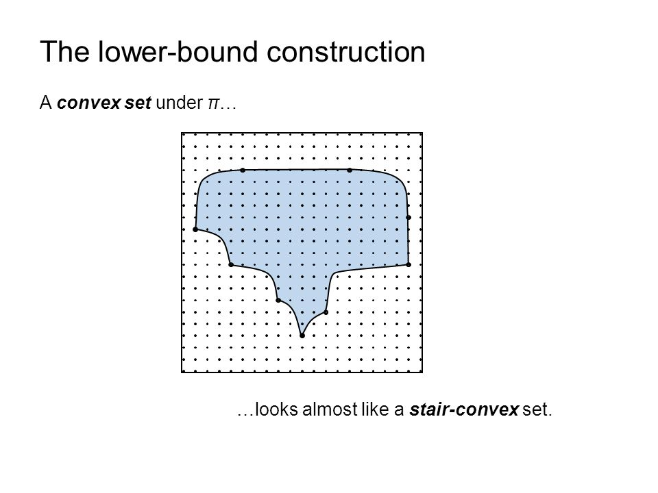 The lower-bound construction A convex set under π… …looks almost like a stair-convex set.