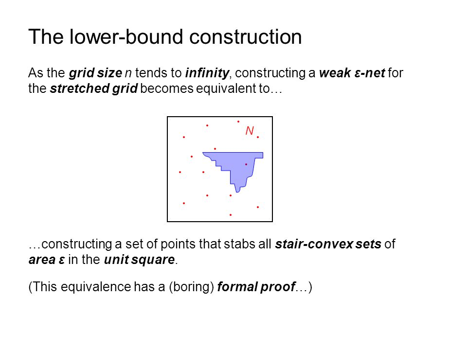 The lower-bound construction As the grid size n tends to infinity, constructing a weak ε-net for the stretched grid becomes equivalent to… (This equivalence has a (boring) formal proof…) …constructing a set of points that stabs all stair-convex sets of area ε in the unit square.