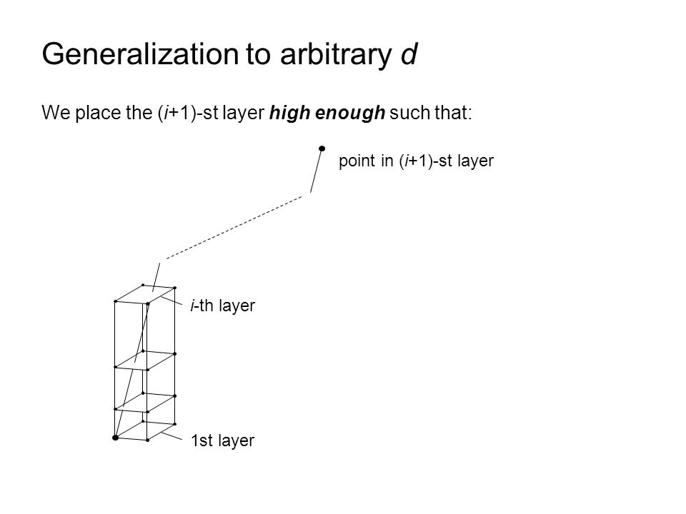 Generalization to arbitrary d 1st layer i-th layer point in (i+1)-st layer We place the (i+1)-st layer high enough such that: