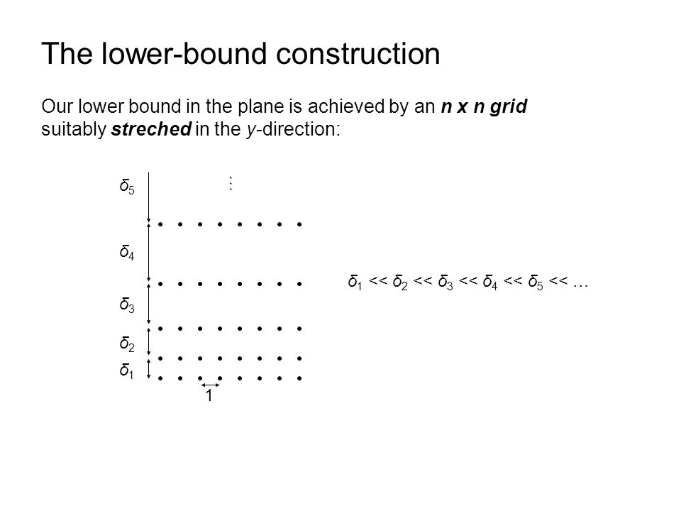 The lower-bound construction Our lower bound in the plane is achieved by an n x n grid suitably streched in the y-direction: 1 δ1δ1 δ2δ2 δ3δ3 δ4δ4 … δ5δ5 δ 1 << δ 2 << δ 3 << δ 4 << δ 5 << …