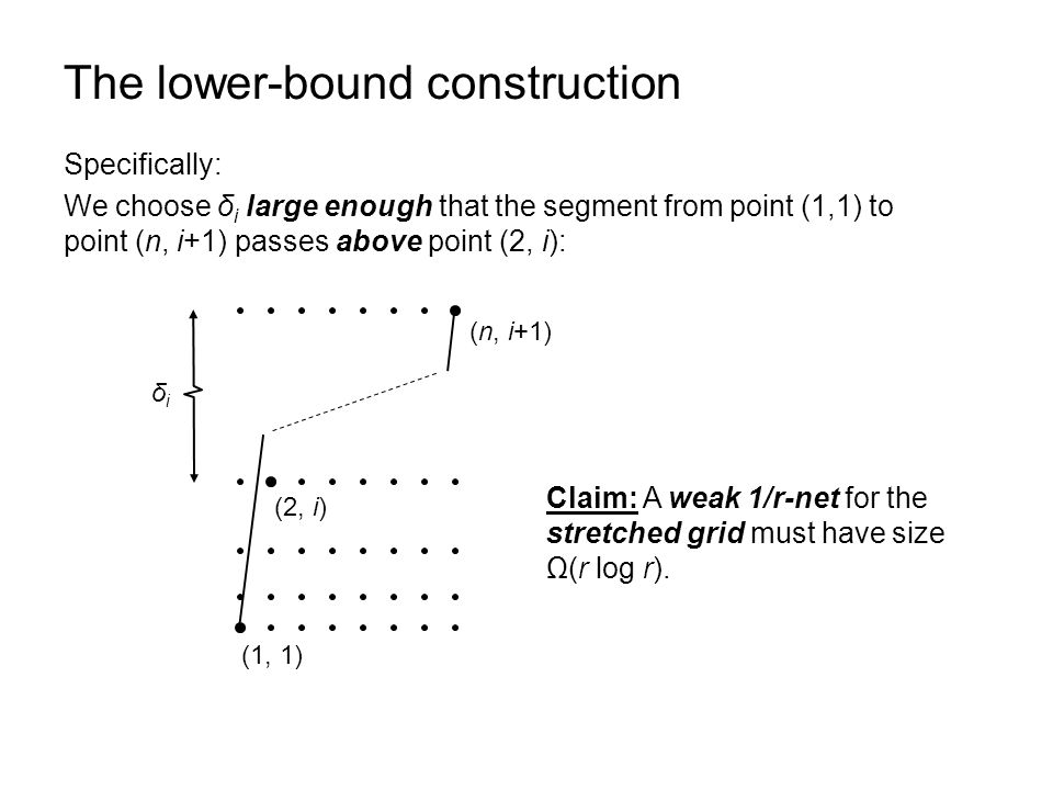 The lower-bound construction Let B be the bounding box of the stretched grid.