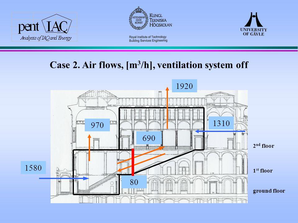 ground floor 2 nd floor 1 st floor Case 2.