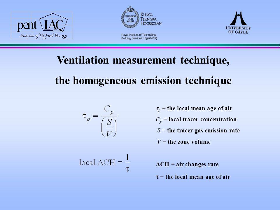 four measurement cases 1.normal position, ventilation off 2.