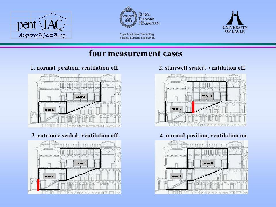 four measurement cases 1. normal position, ventilation off 2.
