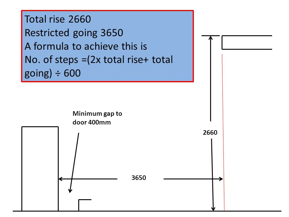2660 3650 Minimum gap to door 400mm Total rise 2660 Restricted going 3650 A formula to achieve this is No.