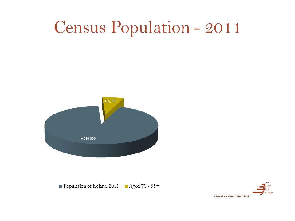 Census Population - 2011