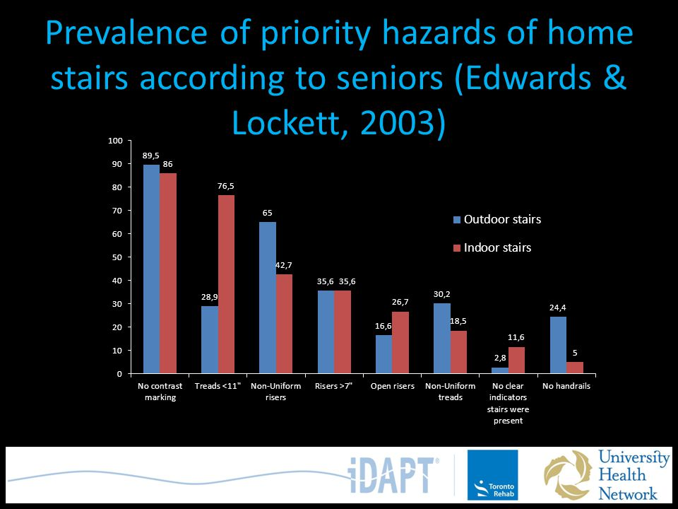 Prevalence of priority hazards of home stairs according to seniors (Edwards & Lockett, 2003)