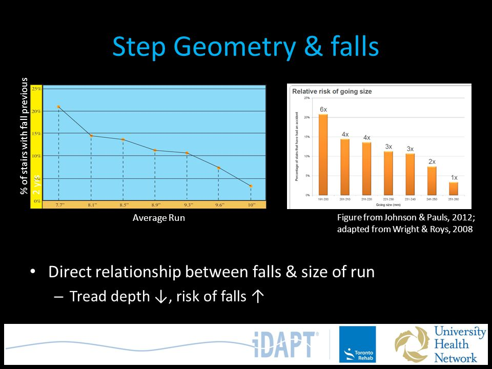 Step Geometry & falls Direct relationship between falls & size of run – Tread depth ↓, risk of falls ↑ % of stairs with fall previous 2 yrs Average Ru