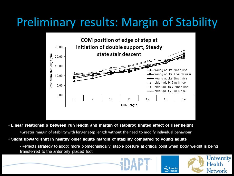 Preliminary results: Margin of Stability COM position of edge of step at initiation of double support, Steady state stair descent Linear relationship