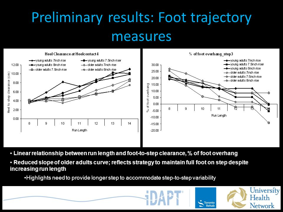 % of foot overhang, steady state descentHeel clearance at contact, steady state descent Preliminary results: Foot trajectory measures Linear relations