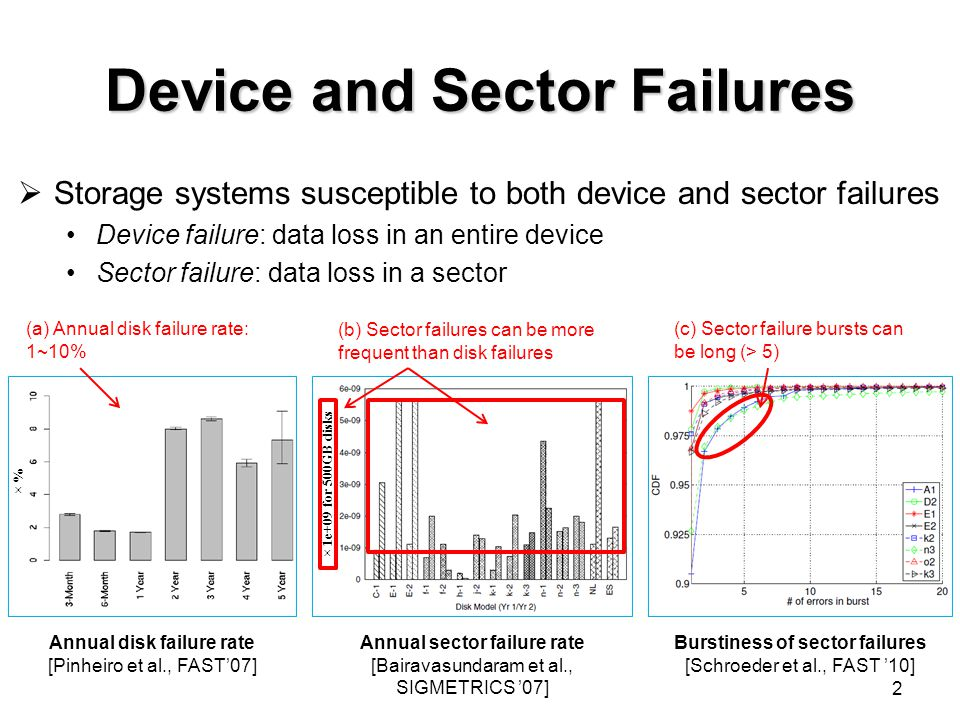 Device and Sector Failures  Storage systems susceptible to both device and sector failures Device failure: data loss in an entire device Sector failure: data loss in a sector 2 Annual sector failure rate [Bairavasundaram et al., SIGMETRICS '07] Annual disk failure rate [Pinheiro et al., FAST'07] Burstiness of sector failures [Schroeder et al., FAST '10] × % × 1e+09 for 500GB disks (c) Sector failure bursts can be long (> 5) (b) Sector failures can be more frequent than disk failures (a) Annual disk failure rate: 1~10%