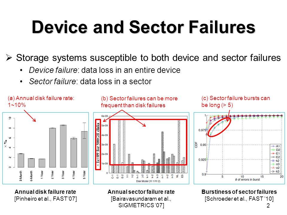 Device and Sector Failures  Storage systems susceptible to both device and sector failures Device failure: data loss in an entire device Sector failure: data loss in a sector 2 Annual sector failure rate [Bairavasundaram et al., SIGMETRICS '07] Annual disk failure rate [Pinheiro et al., FAST'07] Burstiness of sector failures [Schroeder et al., FAST '10] × % × 1e+09 for 500GB disks (c) Sector failure bursts can be long (> 5) (b) Sector failures can be more frequent than disk failures (a) Annual disk failure rate: 1~10%