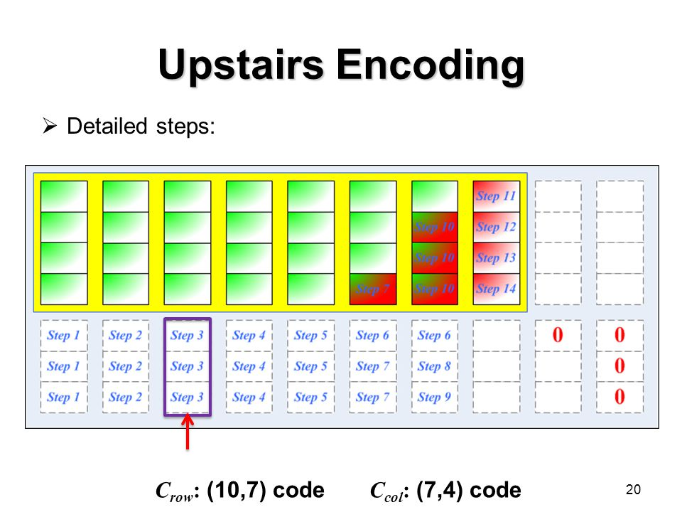 Upstairs Encoding  Detailed steps: 20 C row : (10,7) code C col : (7,4) code