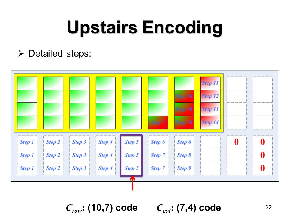 Upstairs Encoding  Detailed steps: 22 C row : (10,7) code C col : (7,4) code