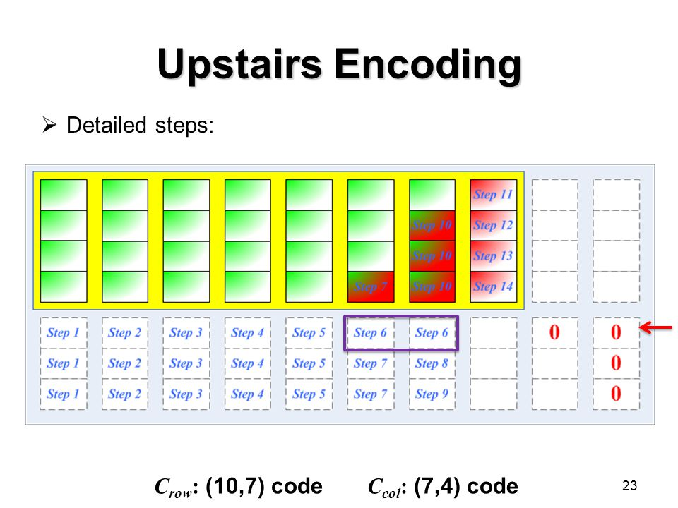Upstairs Encoding  Detailed steps: 23 C row : (10,7) code C col : (7,4) code