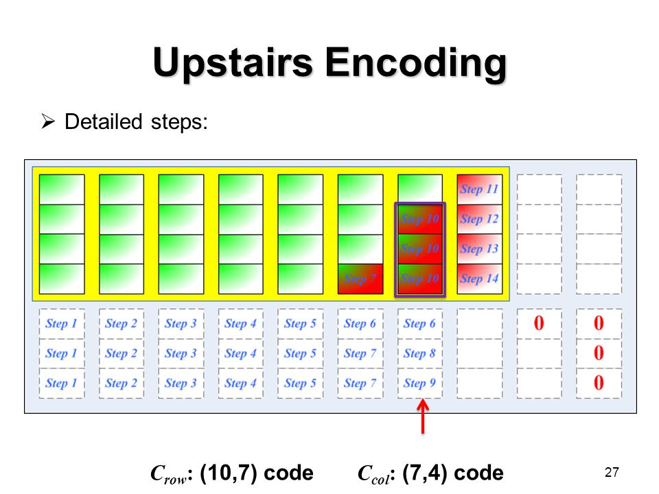 Upstairs Encoding  Detailed steps: 27 C row : (10,7) code C col : (7,4) code