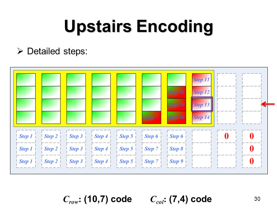 Upstairs Encoding  Detailed steps: 30 C row : (10,7) code C col : (7,4) code