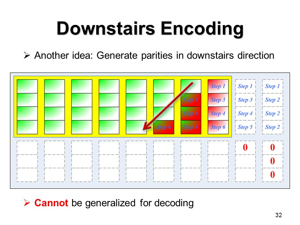 Downstairs Encoding 32  Cannot be generalized for decoding  Another idea: Generate parities in downstairs direction