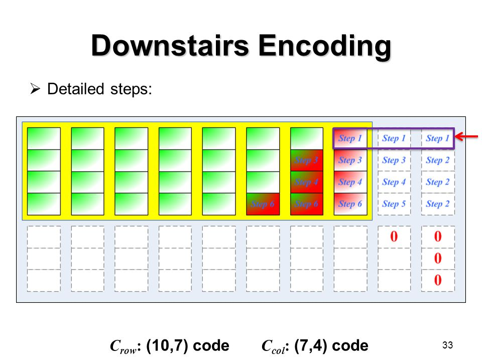 Downstairs Encoding 33  Detailed steps: C row : (10,7) code C col : (7,4) code