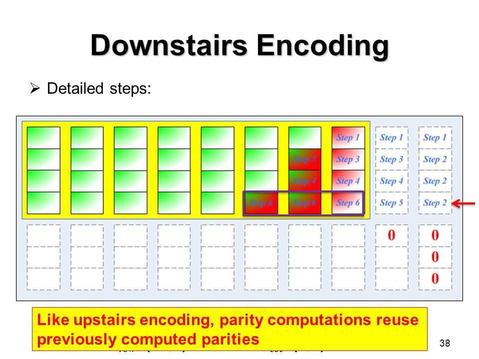 Downstairs Encoding 38  Detailed steps: Like upstairs encoding, parity computations reuse previously computed parities