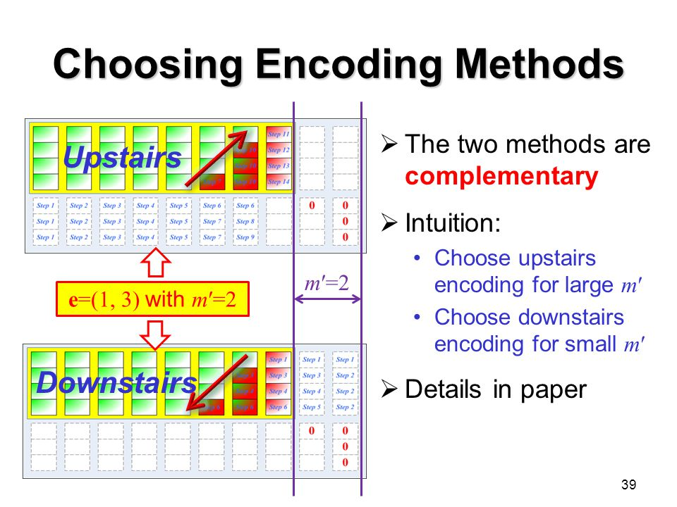 Choosing Encoding Methods  The two methods are complementary  Intuition: Choose upstairs encoding for large m′ Choose downstairs encoding for small m′  Details in paper 39 e=(1, 3) with m′=2 m′=2 Upstairs Downstairs