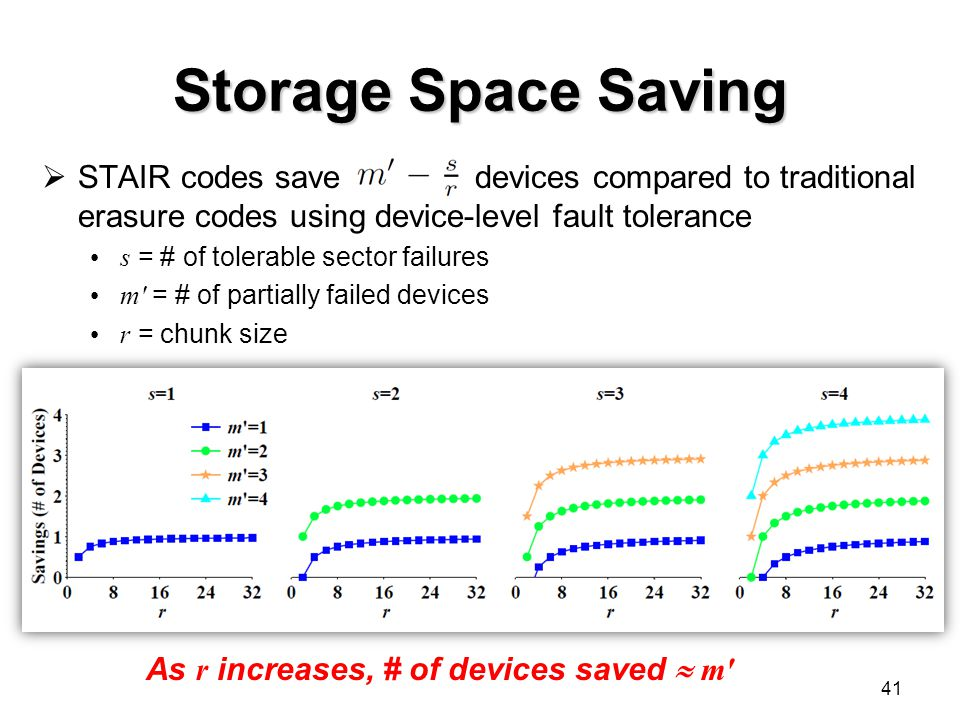 Storage Space Saving  STAIR codes save devices compared to traditional erasure codes using device-level fault tolerance s = # of tolerable sector failures m′ = # of partially failed devices r = chunk size 41 As r increases, # of devices saved  m′