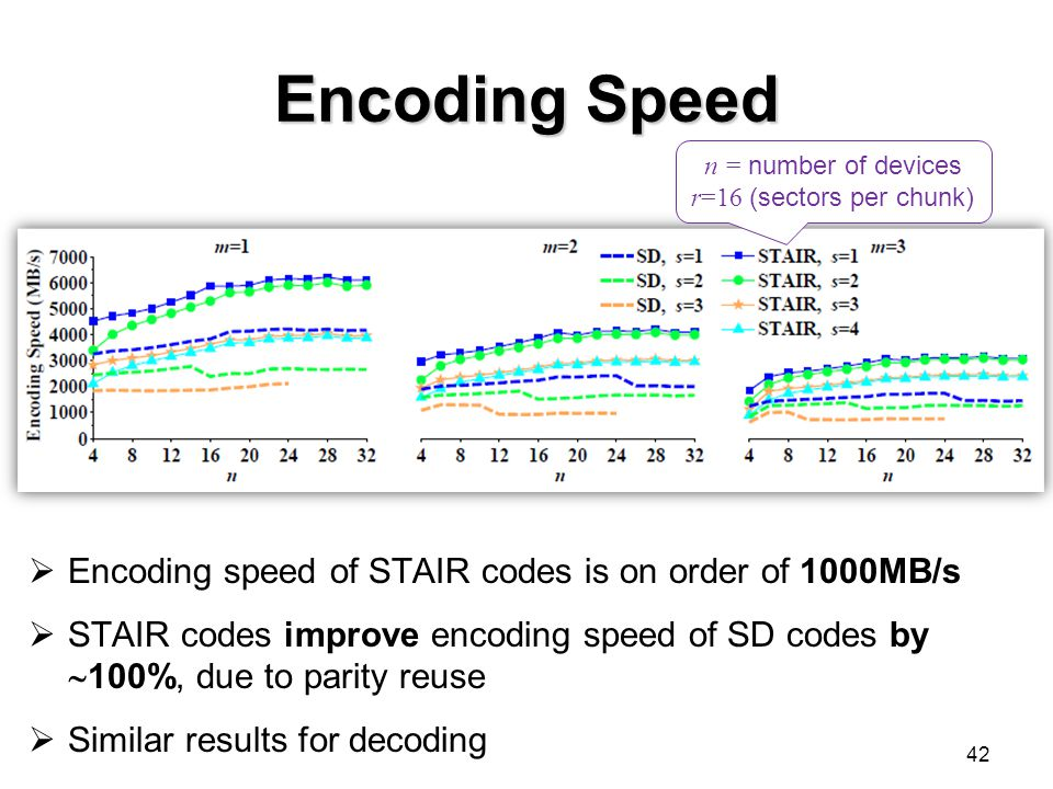 Encoding Speed 42  Encoding speed of STAIR codes is on order of 1000MB/s  STAIR codes improve encoding speed of SD codes by  100%, due to parity reuse  Similar results for decoding n = number of devices r=16 (sectors per chunk)