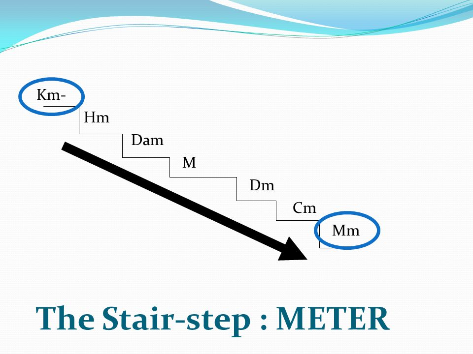 The Stair-step : METER Km- Hm Dam M Dm Cm Mm