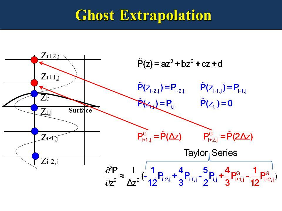 Ghost Extrapolation Z i,j Z i-1,j Z i-2,j Z i+1,j Z i+2,j Surface ZbZb 0 Taylor Series