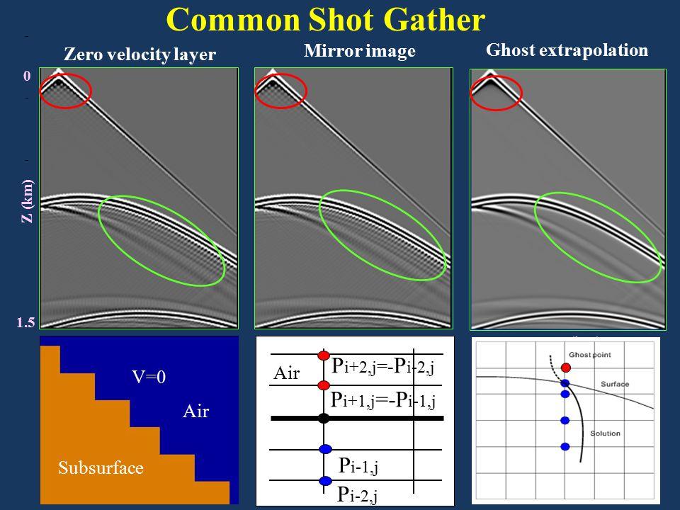 Mirror image Common Shot Gather P i-1,j P i-2,j P i+2,j =- P i-2,j P i+1,j =-P i-1,j Air Zero velocity layer V=0 Subsurface Air Ghost extrapolation 0 X (km) 2 0 1.5 Z (km)