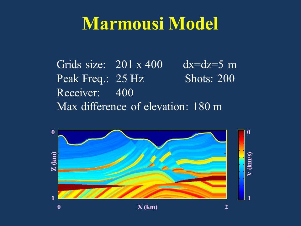 0 X (km) 2 Grids size: 201 x 400 dx=dz=5 m Peak Freq.: 25 Hz Shots: 200 Receiver: 400 Max difference of elevation: 180 m Marmousi Model 0 1 Z (km) 0 1 V (km/s)