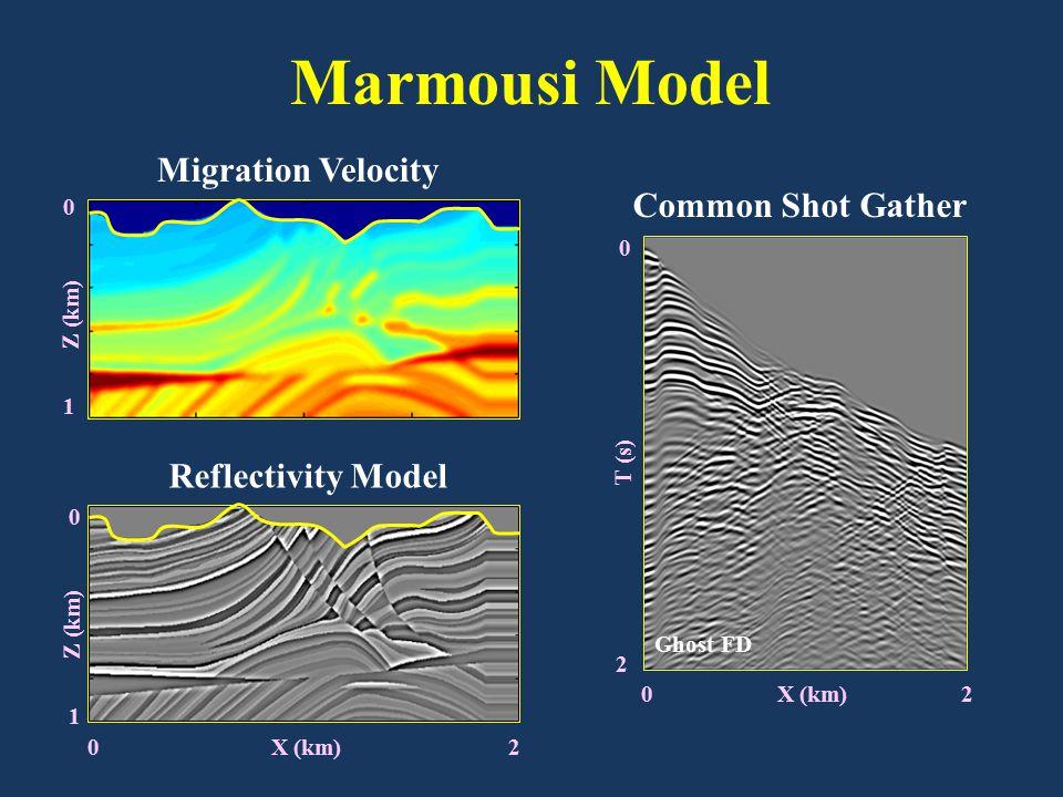 Migration Velocity Reflectivity Model Marmousi Model 0 X (km) 2 0 1 Z (km) 0 1 Ghost FD 0 X (km) 2 Common Shot Gather 0 2 T (s)