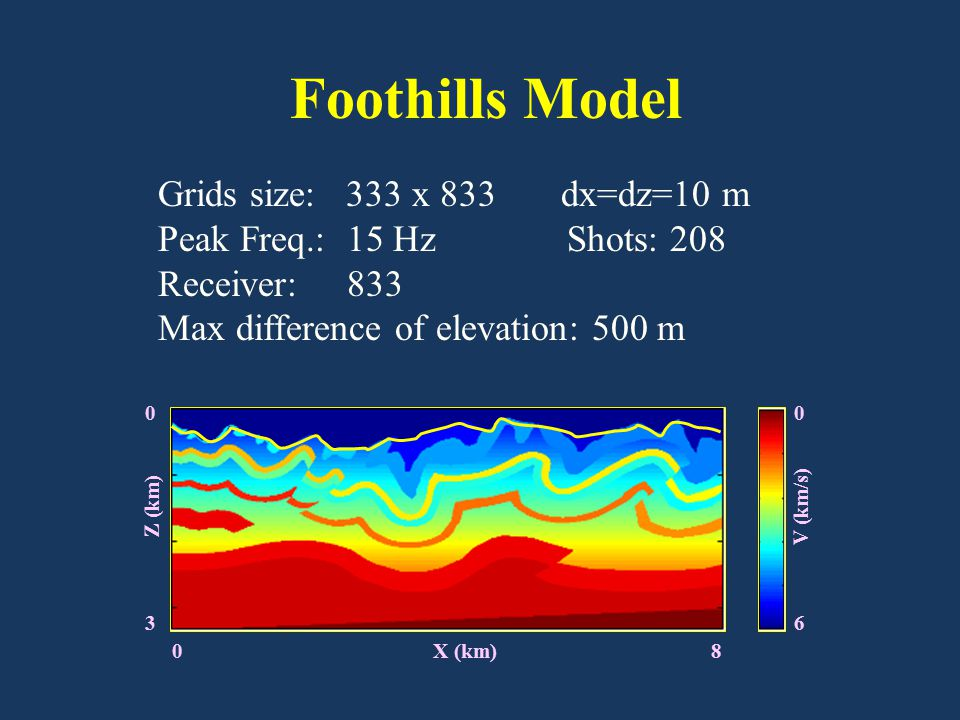 0 X (km) 8 Grids size: 333 x 833 dx=dz=10 m Peak Freq.: 15 Hz Shots: 208 Receiver: 833 Max difference of elevation: 500 m Foothills Model 0 3 Z (km) 0 6 V (km/s)