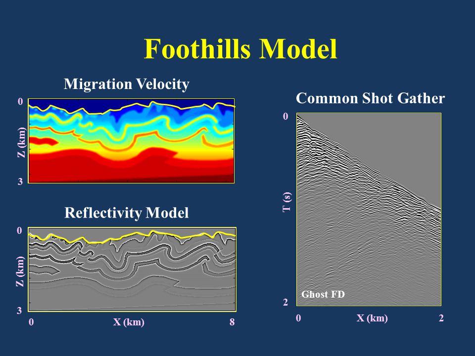 Migration Velocity Reflectivity Model 0 X (km) 8 0 X (km) 2 Common Shot Gather Ghost FD Foothills Model 0 3 Z (km) 0 3 0 2 T (s)