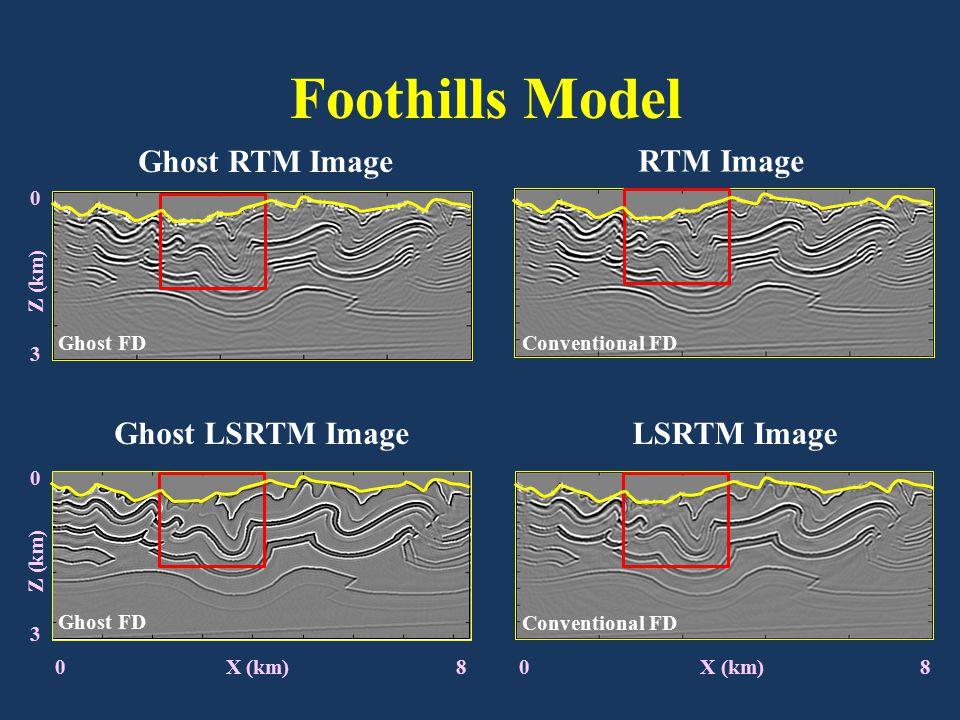 0 X (km) 8 Ghost LSRTM Image 0 X (km) 8 LSRTM Image Ghost FD Ghost RTM Image Conventional FD RTM Image Conventional FD Foothills Model 0 3 Z (km) 0 3