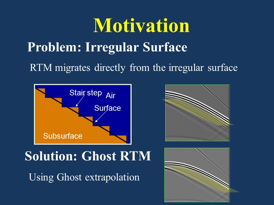 Problem: Irregular Surface Using Ghost extrapolation Motivation RTM migrates directly from the irregular surface Air Surface Stair step Subsurface Sol