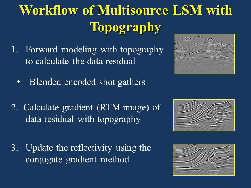 Workflow of Multisource LSM with Topography 1.Forward modeling with topography to calculate the data residual 3.