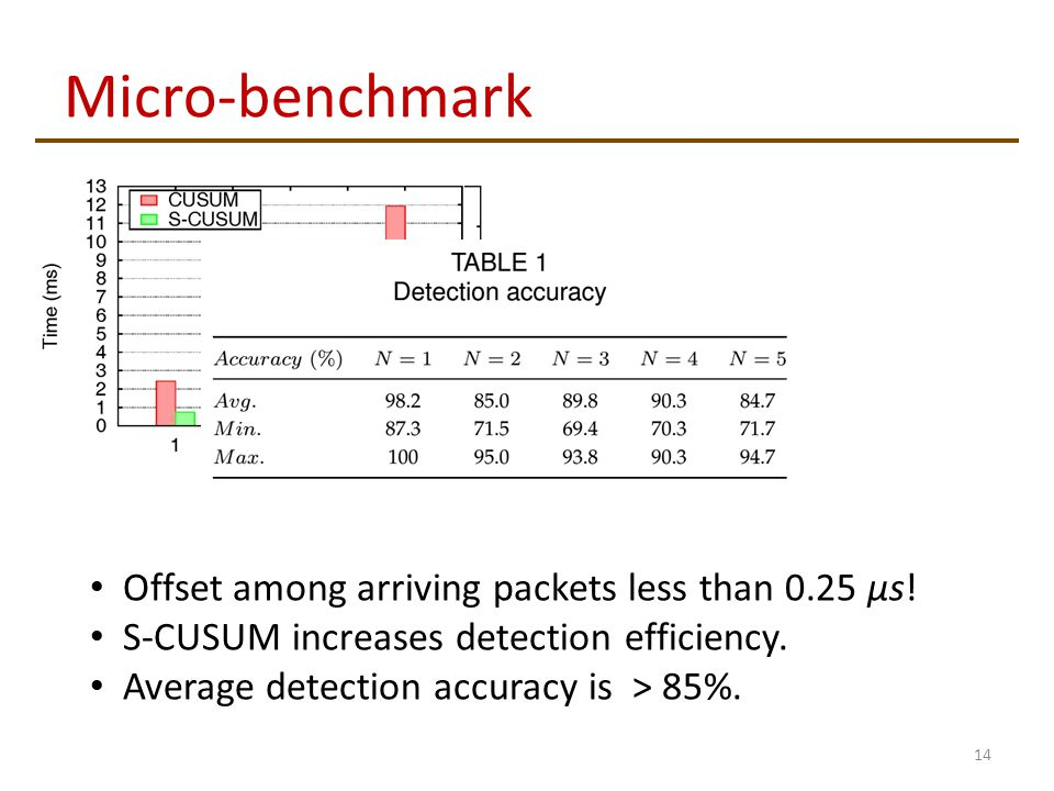 Micro-benchmark 14 Offset among arriving packets less than 0.25 μs.