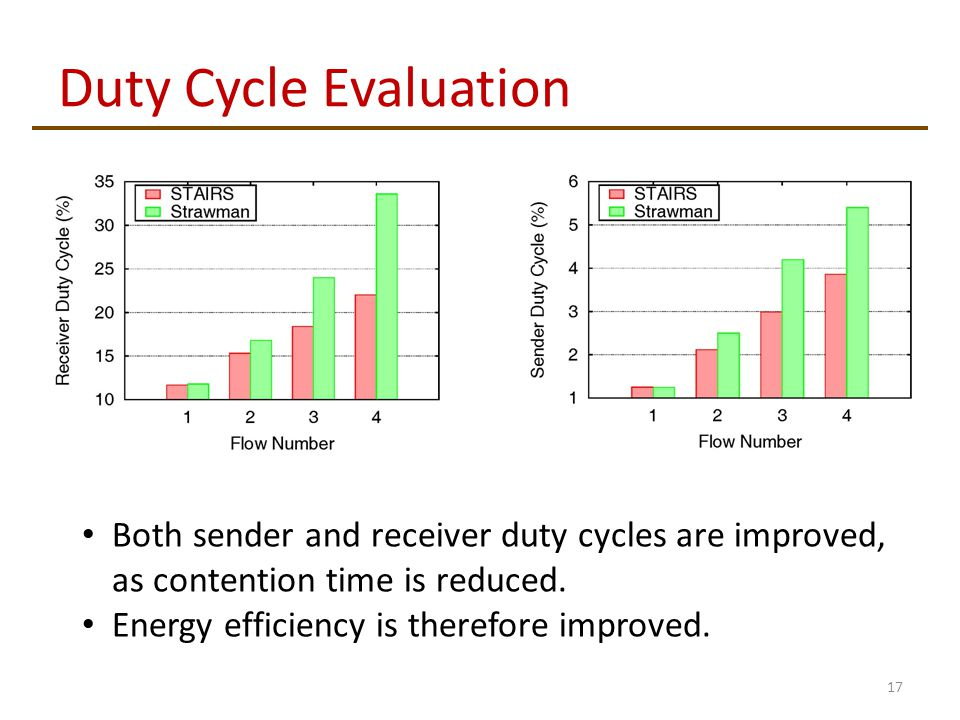Duty Cycle Evaluation 17 Both sender and receiver duty cycles are improved, as contention time is reduced.