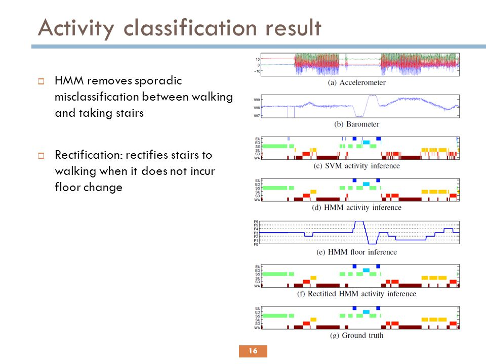 Activity classification result 16  HMM removes sporadic misclassification between walking and taking stairs  Rectification: rectifies stairs to walk