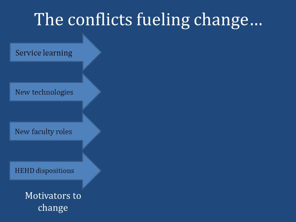 The conflicts fueling change… Service learning New technologies New faculty roles HEHD dispositions Motivators to change