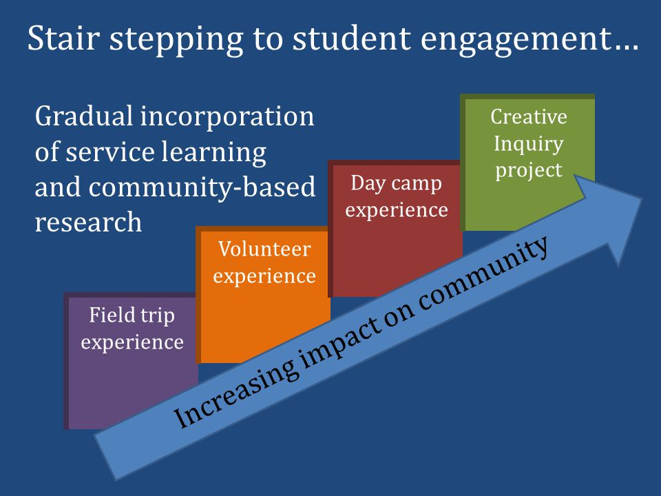 Field trip experience Volunteer experience Day camp experience Creative Inquiry project Increasing impact on community Stair stepping to student engagement… Gradual incorporation of service learning and community-based research