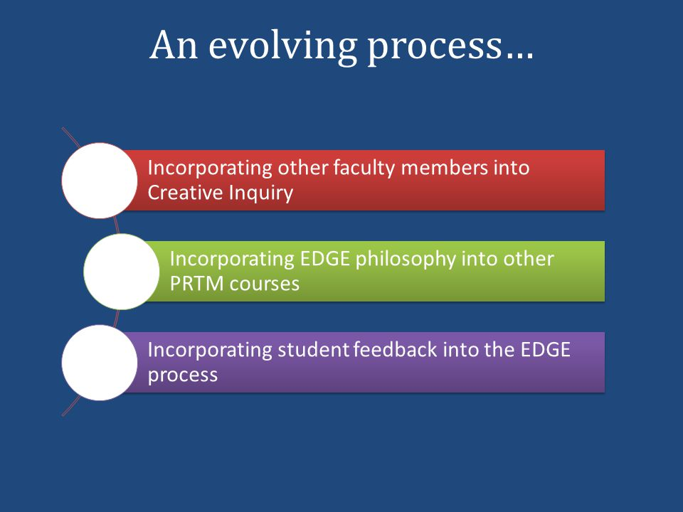 An evolving process… Incorporating other faculty members into Creative Inquiry Incorporating EDGE philosophy into other PRTM courses Incorporating student feedback into the EDGE process