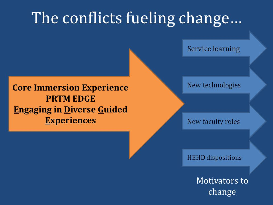 The conflicts fueling change… Service learning New technologies New faculty roles HEHD dispositions Motivators to change Core Immersion Experience PRTM EDGE Engaging in Diverse Guided Experiences