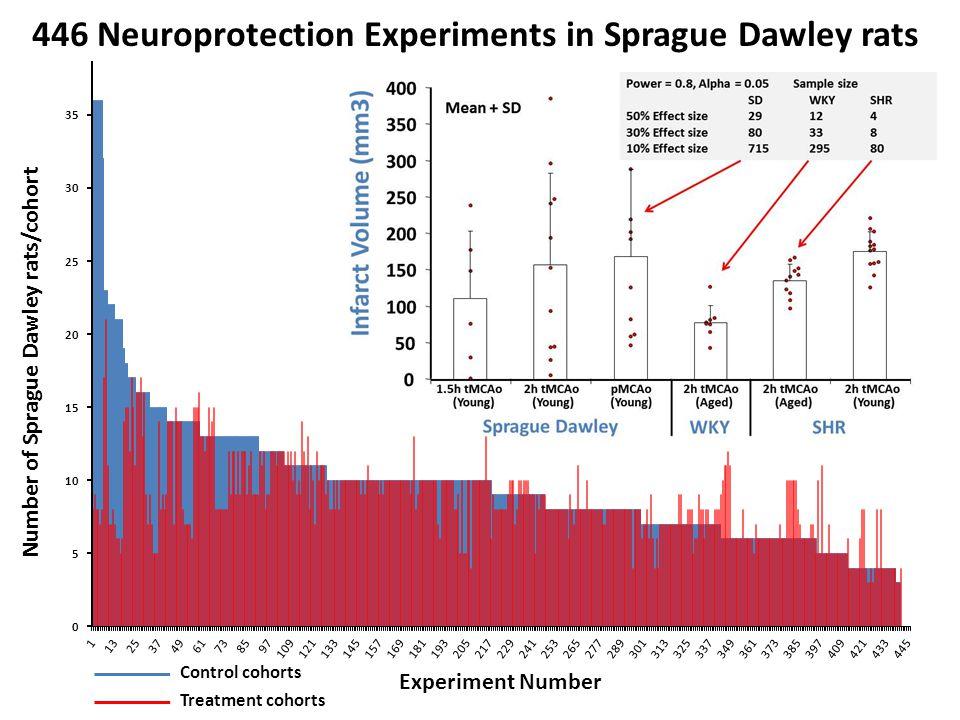 Number of Sprague Dawley rats/cohort Experiment Number Treatment cohorts Control cohorts 446 Neuroprotection Experiments in Sprague Dawley rats