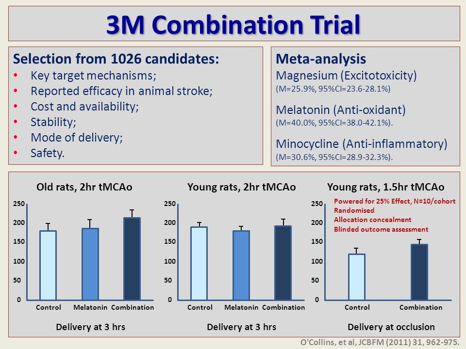 Meta-analysis Magnesium (Excitotoxicity) (M=25.9%, 95%CI=23.6-28.1%) Melatonin (Anti-oxidant) (M=40.0%, 95%CI=38.0-42.1%).